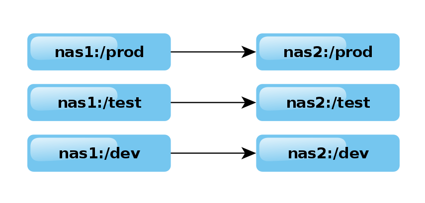NAS replication pairs for each dataset